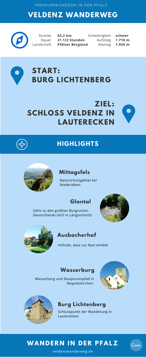 Veldenz Wanderweg Infografik
