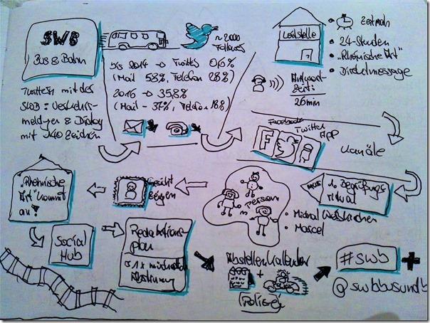 BarCamp Bonn 2017 - Sketchnote SWB