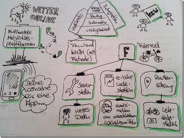 BarCamp Bonn 2017 - Sketchnote Mobilitätsapp