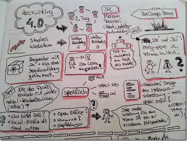BarCamp Bonn 2017 - Sketchnotes Recruiting