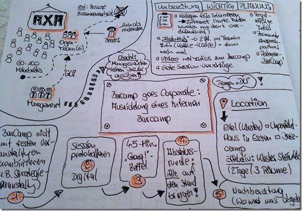 BarCamp Bonn 2017 - Sketchnote AXA